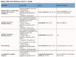 neue Lifte und Bahnen 2019 / 2020