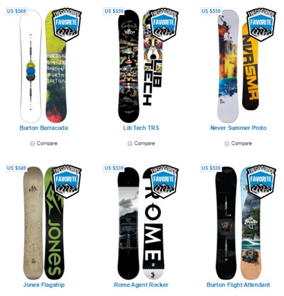 Snowboard Review